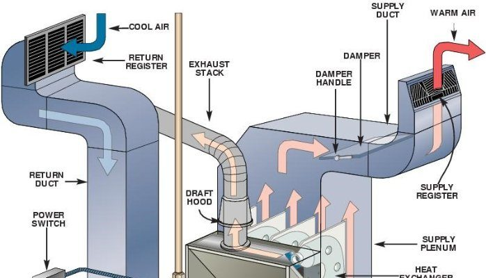 How To Inspect A Furnace Before Buying A Home In 2020 1